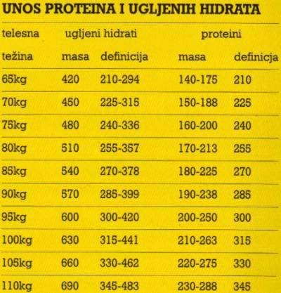 bodybuilding ishrana